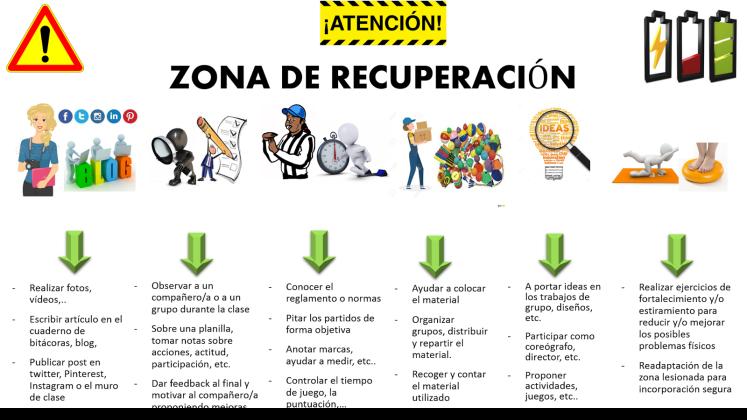 zona recuperación_roles
